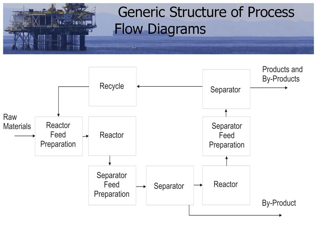 Chpe308 Engineering Economy Ppt Download Process Flow Diagram Raw Material Generic Structure Of Diagrams