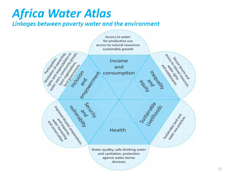 Africa Water Atlas Linkages between poverty water and the environment