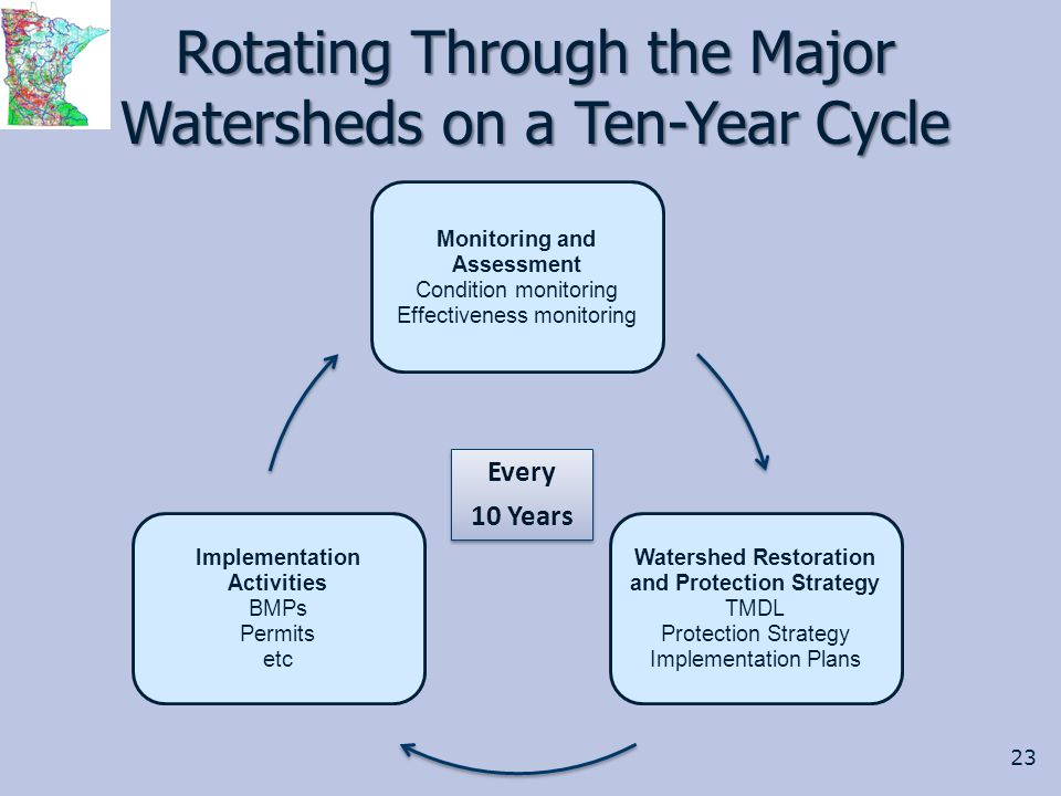 Rotating Through the Major Watersheds on a Ten-Year Cycle