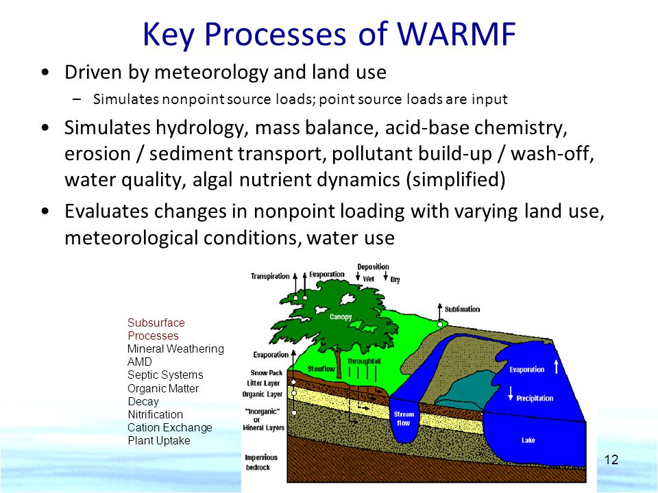 Key Processes of WARMF Driven by meteorology and land use