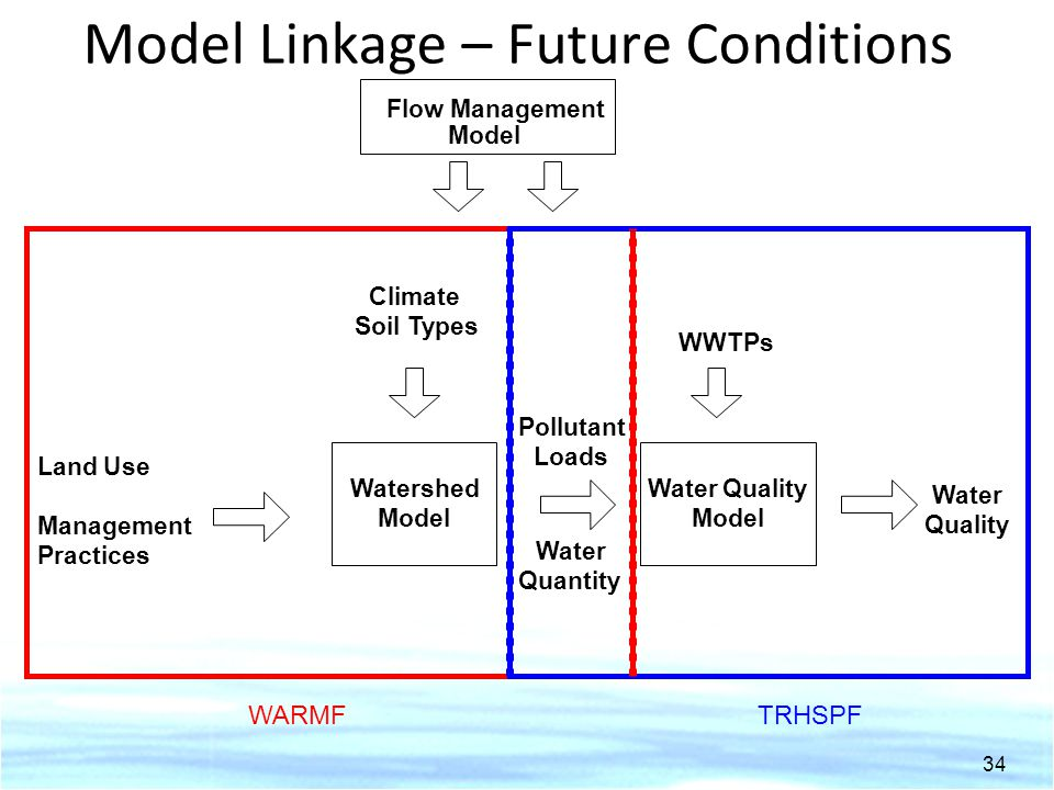 Model Linkage – Future Conditions