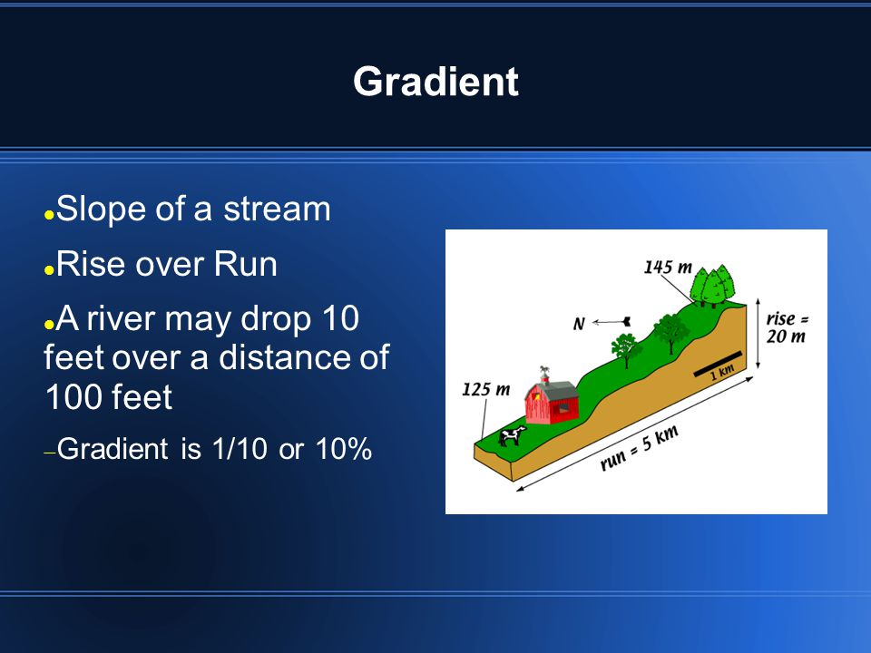 Gradient Slope of a stream Rise over Run