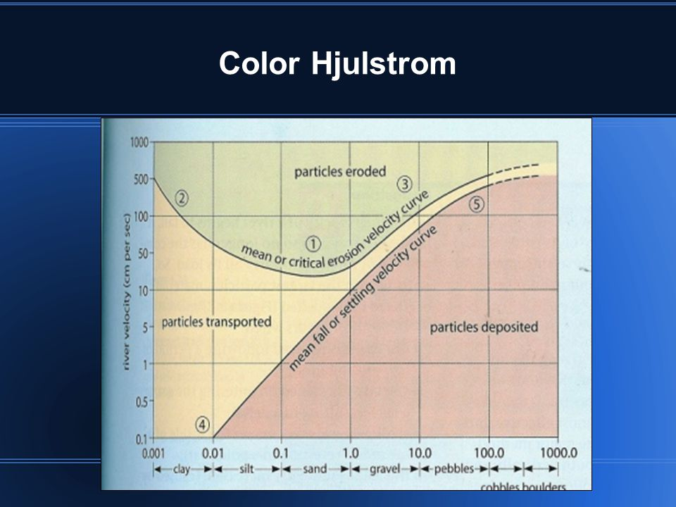 Color Hjulstrom