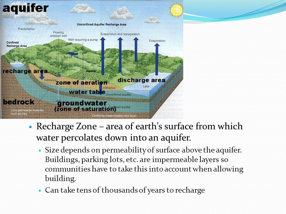 Recharge Zone – area of earth's surface from which water percolates down into an aquifer.