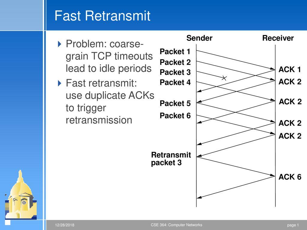 Fast Retransmit Sender Receiver - ppt download