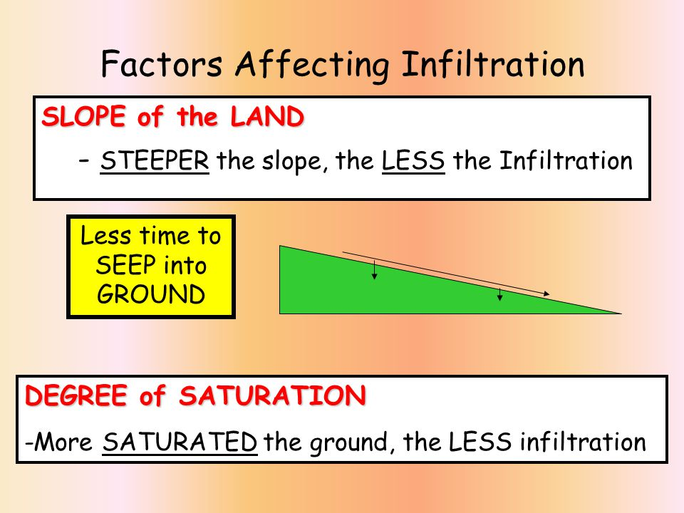 Factors Affecting Infiltration