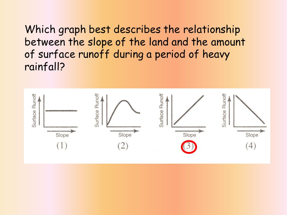 Which graph best describes the relationship between the slope of the land and the amount of surface runoff during a period of heavy rainfall