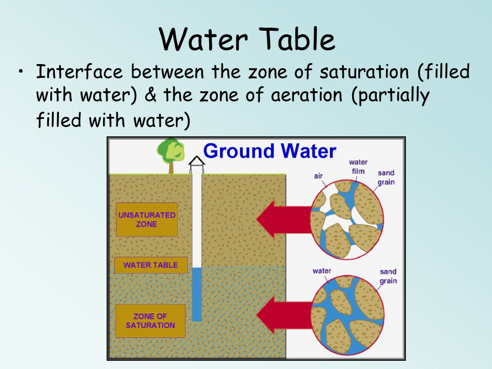 Water Table Interface between the zone of saturation (filled with water) & the zone of aeration (partially filled with water)