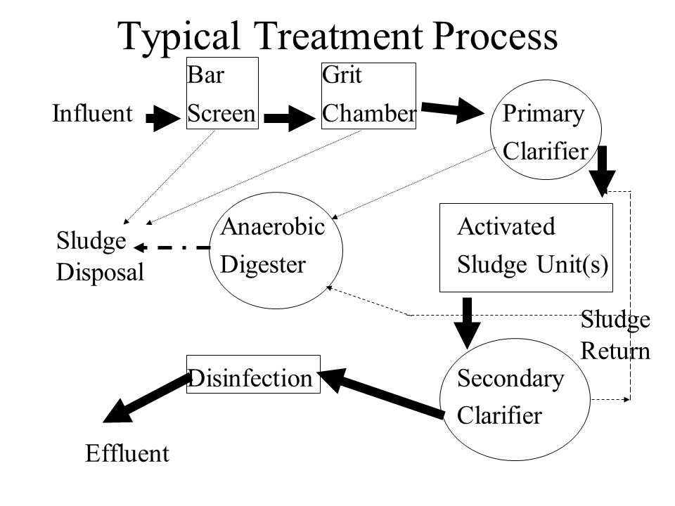 Typical Treatment Process