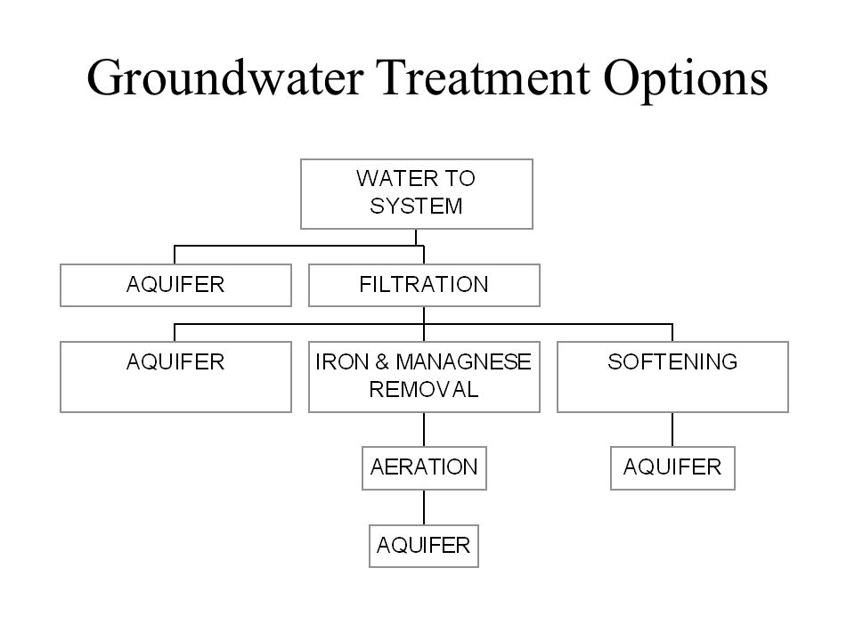 Groundwater Treatment Options