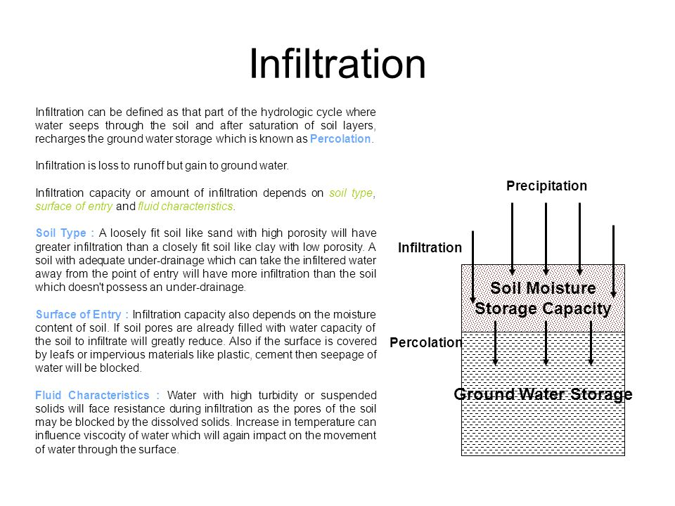 Infiltration Soil Moisture Storage Capacity Ground Water Storage