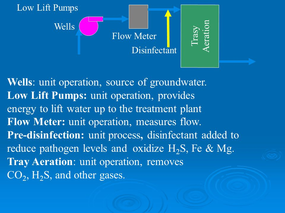 Wells: unit operation, source of groundwater.