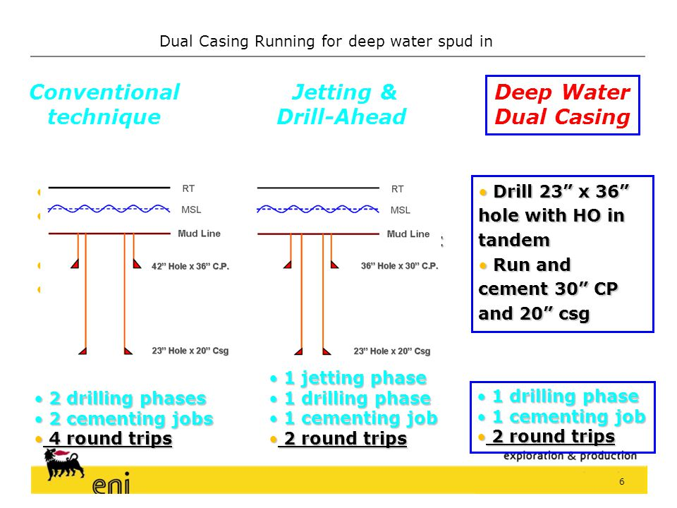Conventional technique Jetting & Drill-Ahead Deep Water Dual Casing