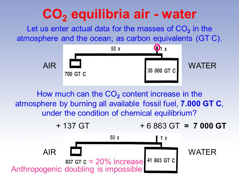 CO2 equilibria air - water