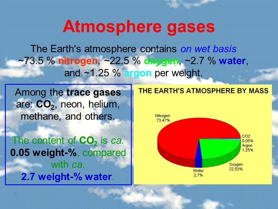 Atmosphere gases The Earth s atmosphere contains on wet basis