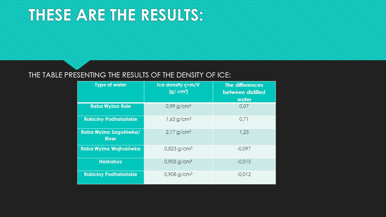 THESE ARE THE RESULTS: THE TABLE PRESENTING THE RESULTS OF THE DENSITY OF ICE: Type of water. Ice density ς=m/V.