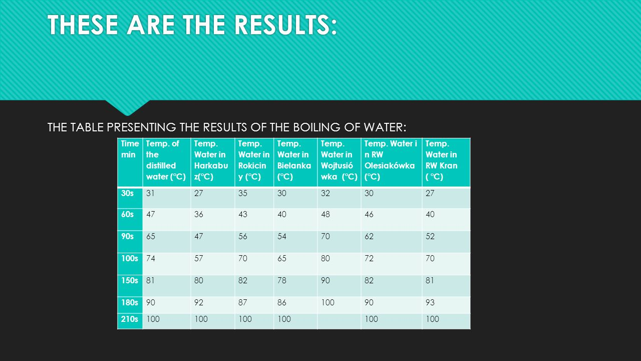 THESE ARE THE RESULTS: THE TABLE PRESENTING THE RESULTS OF THE BOILING OF WATER: Time. min. Temp. of the distilled water (°C)