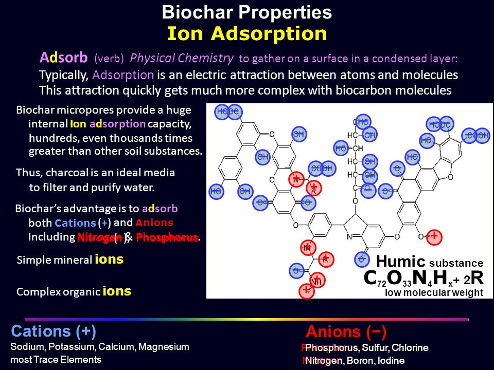 + + + + + + + Biochar Properties Ion Adsorption − − − − − − − − − − −