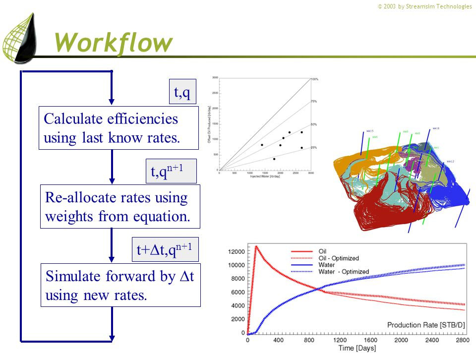 Workflow t,q Calculate efficiencies using last know rates. t,qn+1