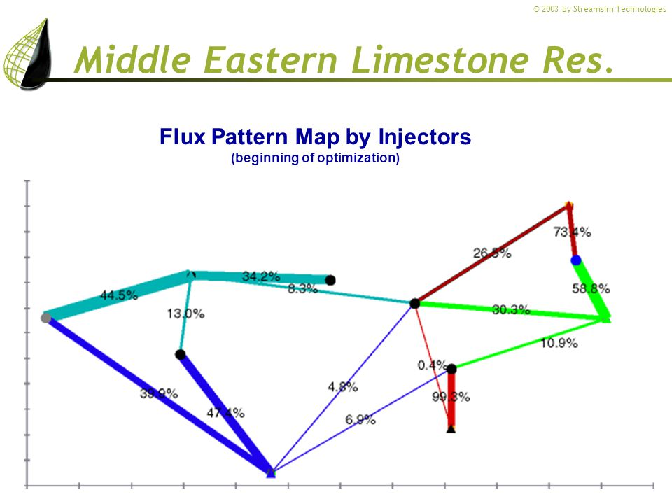 Flux Pattern Map by Injectors (beginning of optimization)