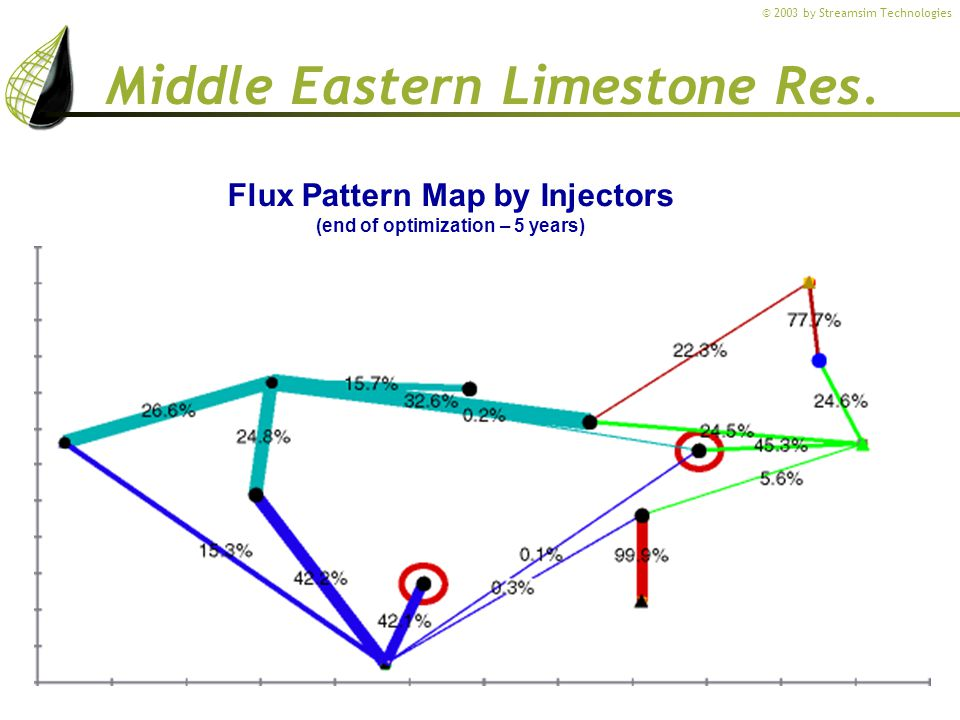 Flux Pattern Map by Injectors (end of optimization – 5 years)