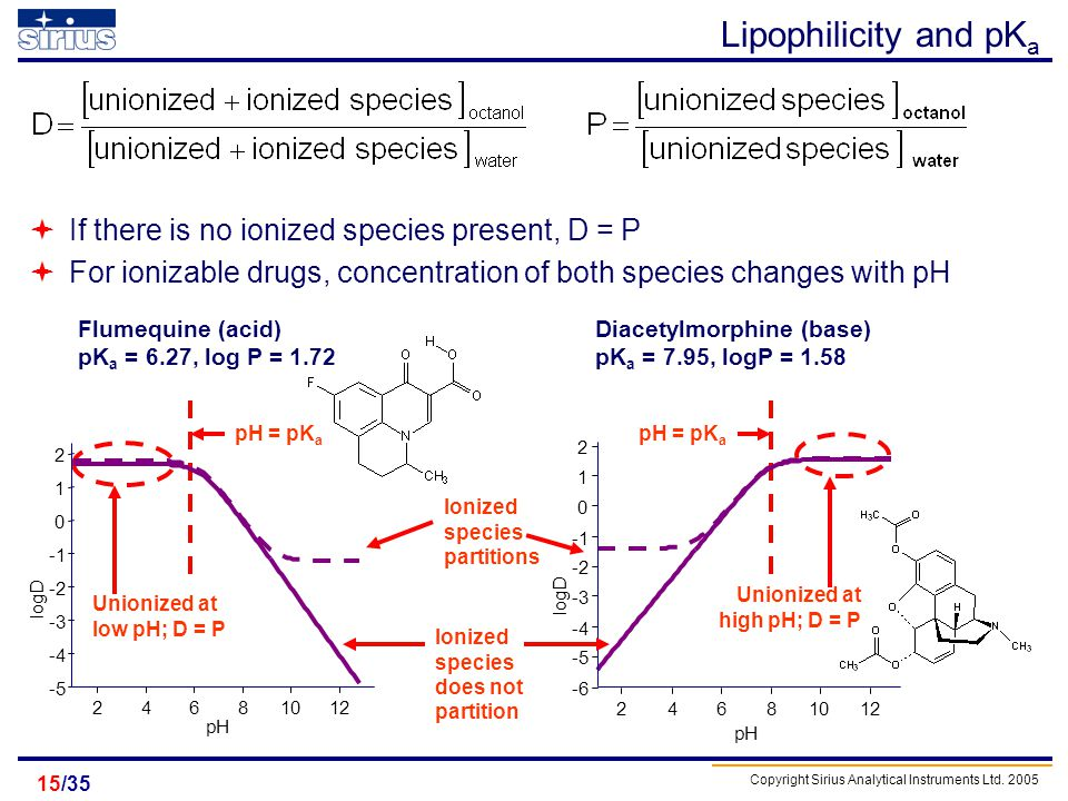 Lipophilicity and pKa If there is no ionized species present, D = P