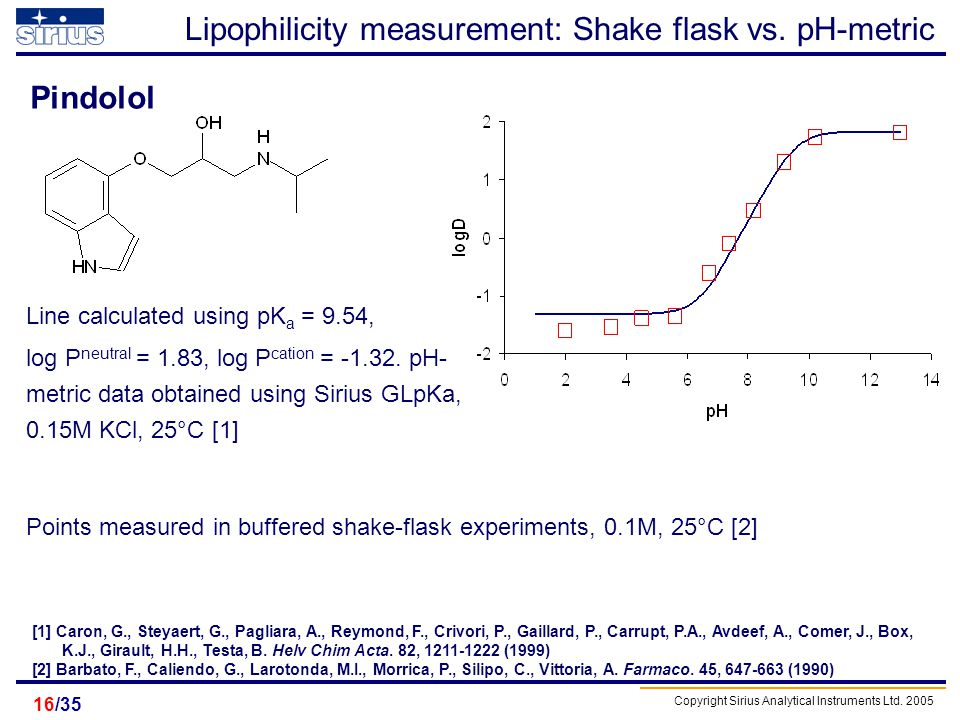 Lipophilicity measurement: Shake flask vs. pH-metric