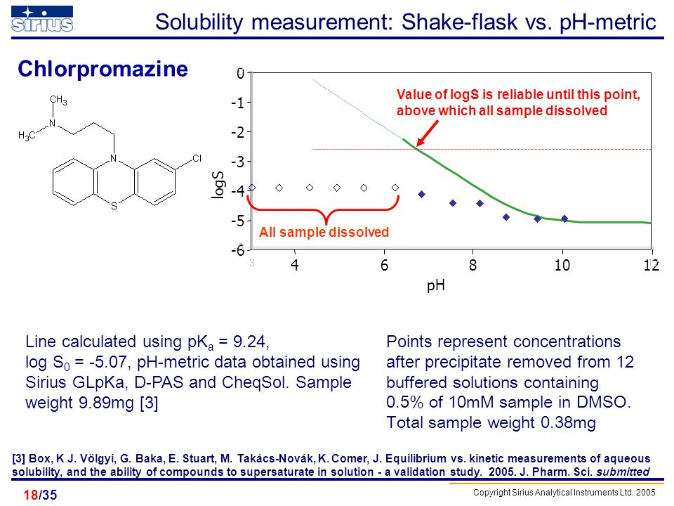 Solubility measurement: Shake-flask vs. pH-metric