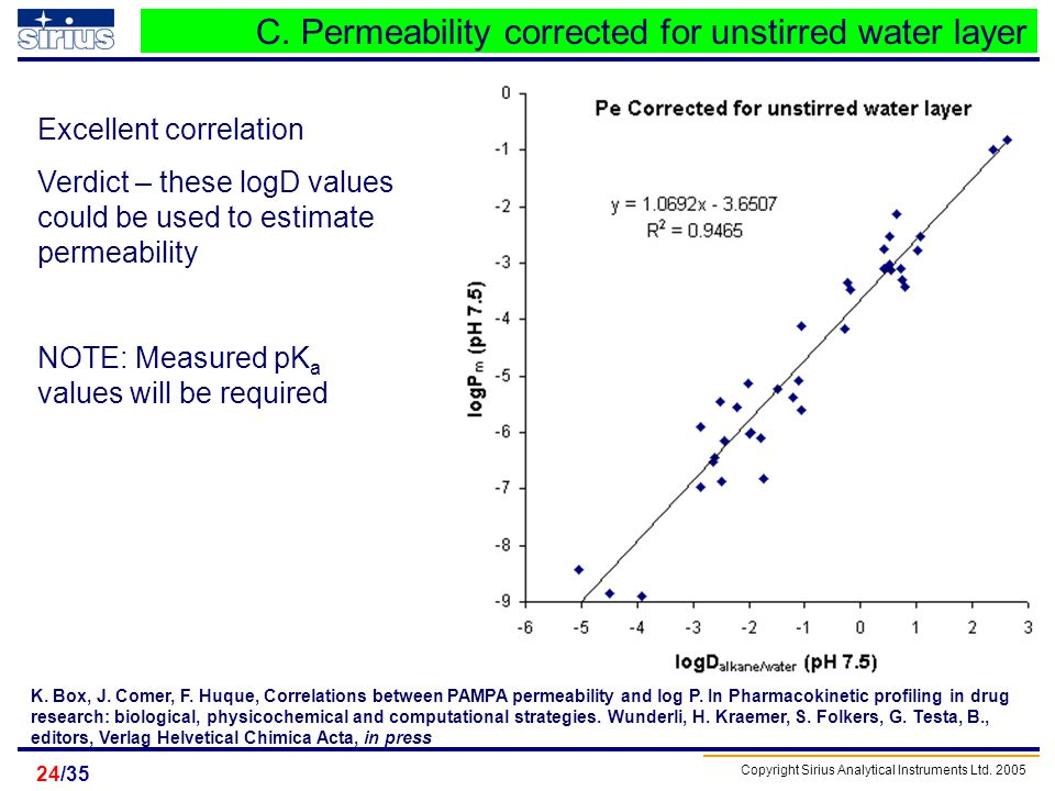 C. Permeability corrected for unstirred water layer