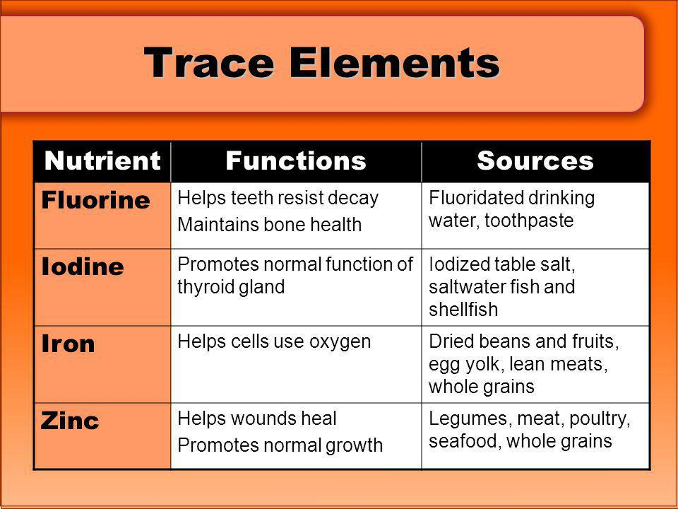 Trace Elements Nutrient Functions Sources Fluorine Iodine Iron Zinc