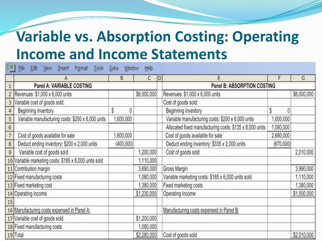 11 Variable Vs Absorption Costing Operating Income And Statements