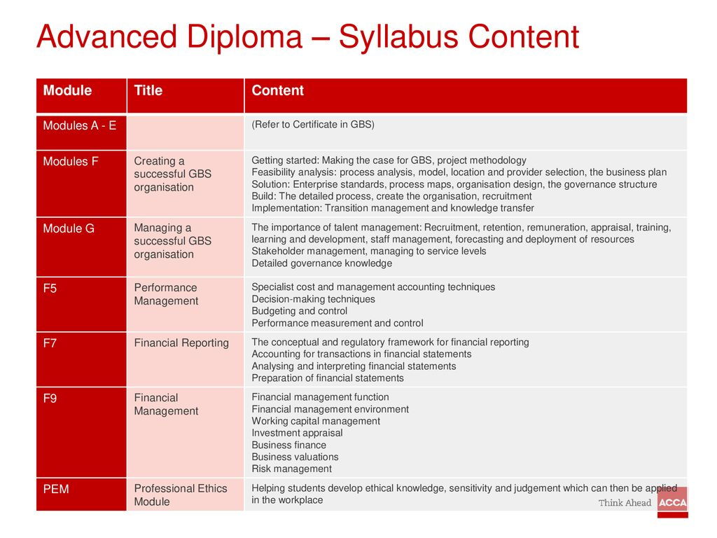 Global Business Services Qualifications from ACCA - ppt download