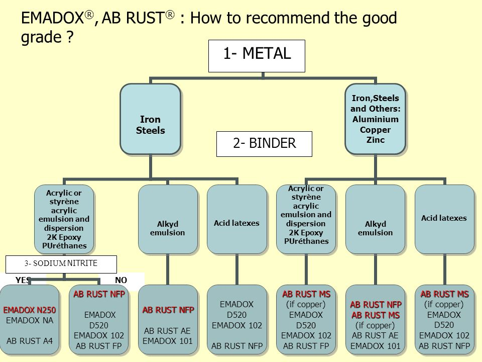 EMADOX®, AB RUST® : How to recommend the good grade