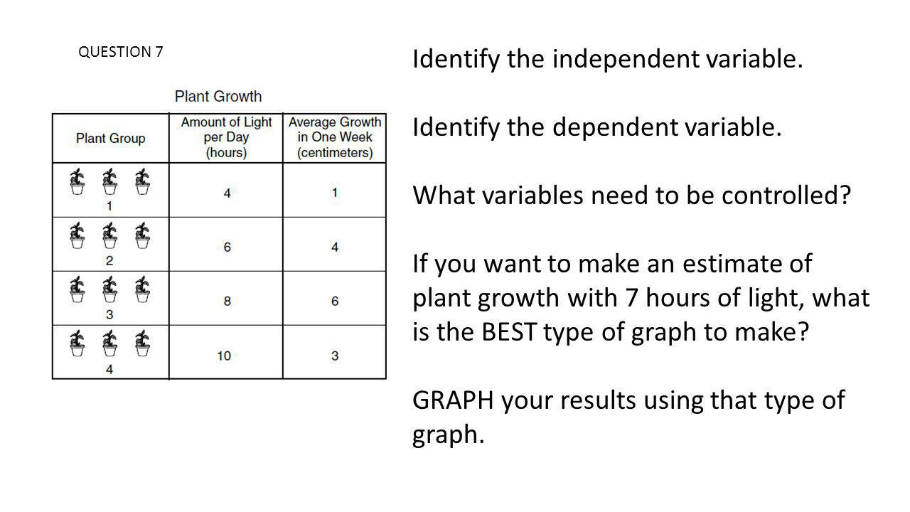 Identify the independent variable. Identify the dependent variable.