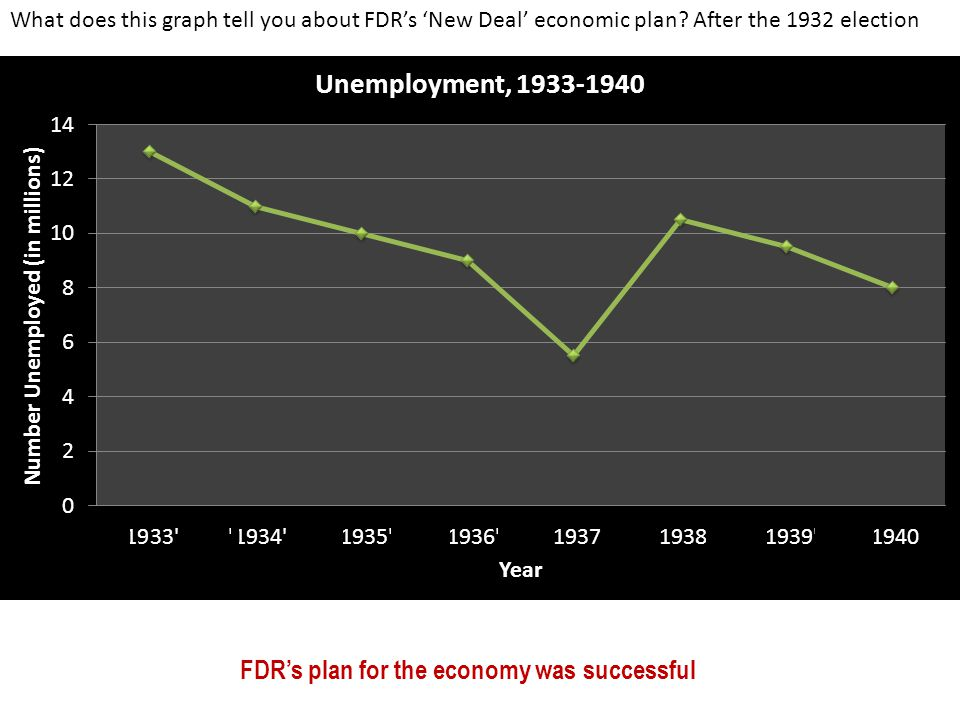 FDR's plan for the economy was successful