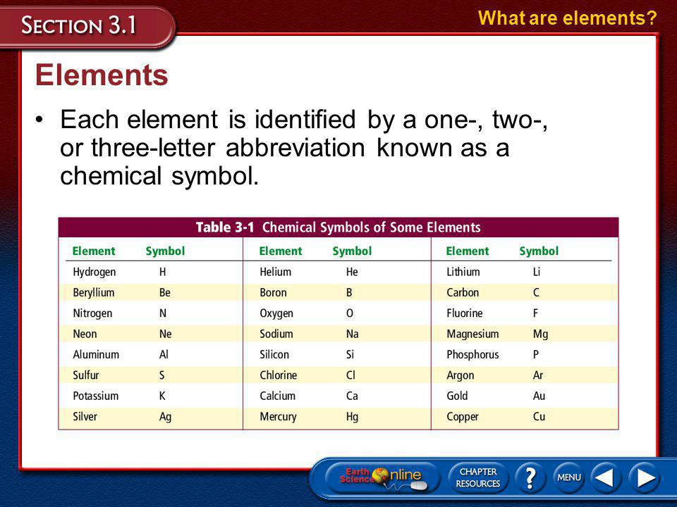 What are elements. Elements.