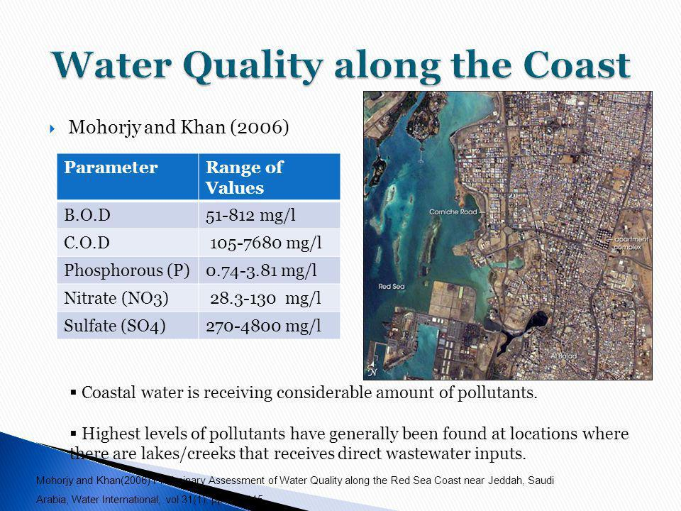 Water Quality along the Coast