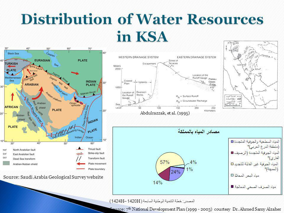 Distribution of Water Resources in KSA