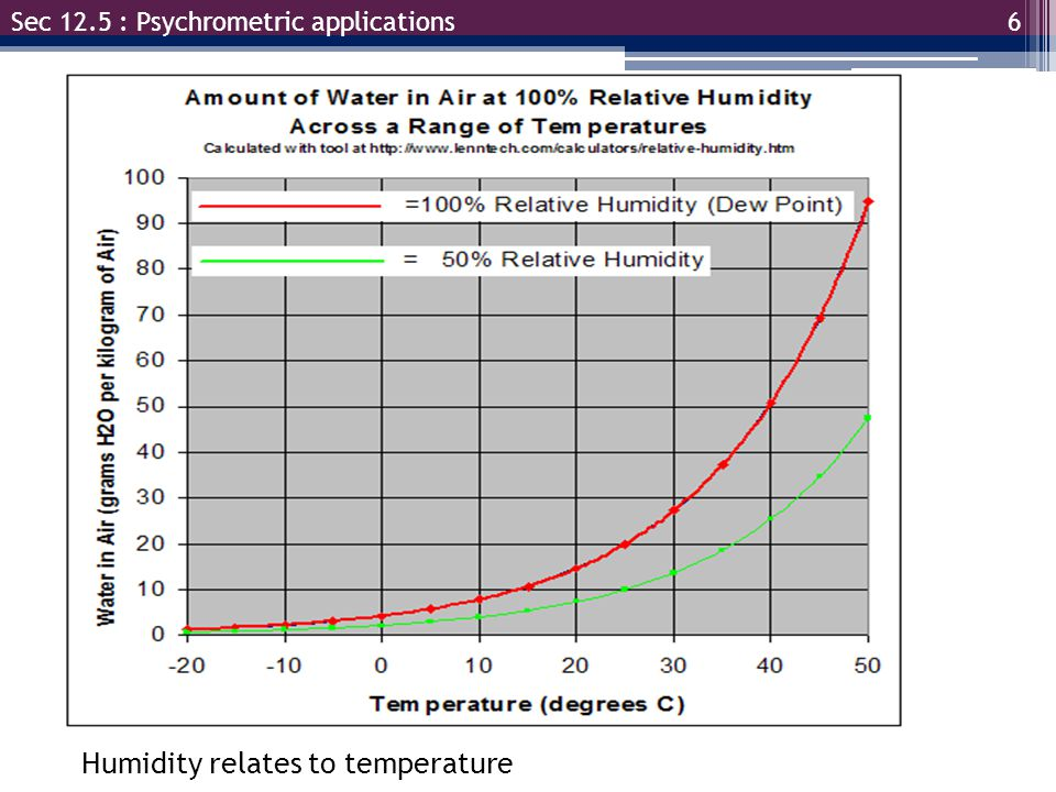 Humidity relates to temperature