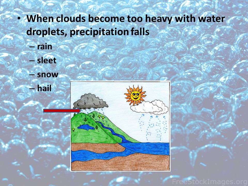 When clouds become too heavy with water droplets, precipitation falls