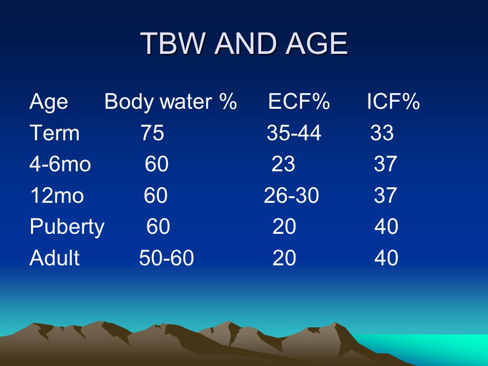 TBW AND AGE Age Body water % ECF% ICF% Term 75 35-44 33 4-6mo 60 23 37