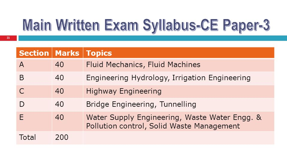 Main Written Exam Syllabus-CE Paper-3