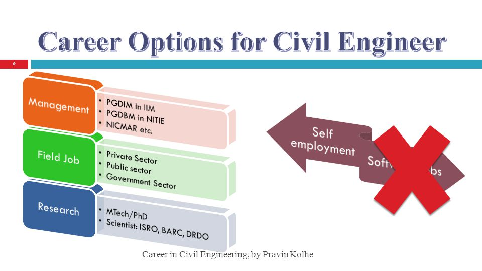 Career Options for Civil Engineer