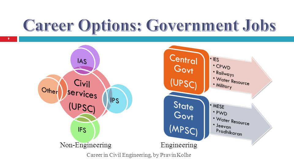 Central govt jobs for civil engineers