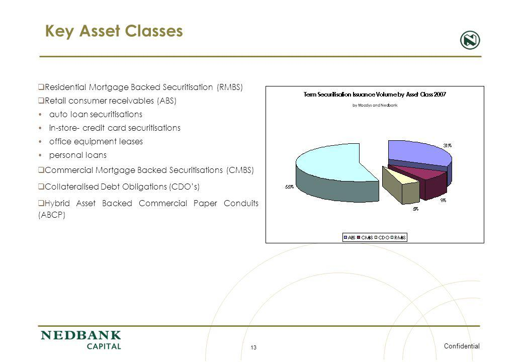 Key Asset Classes Residential Mortgage Backed Securitisation (RMBS)