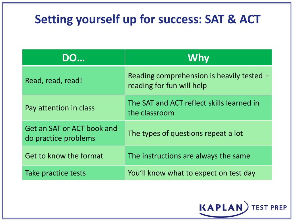 George C  Marshall High School SAT vs ACT Timeline of How to