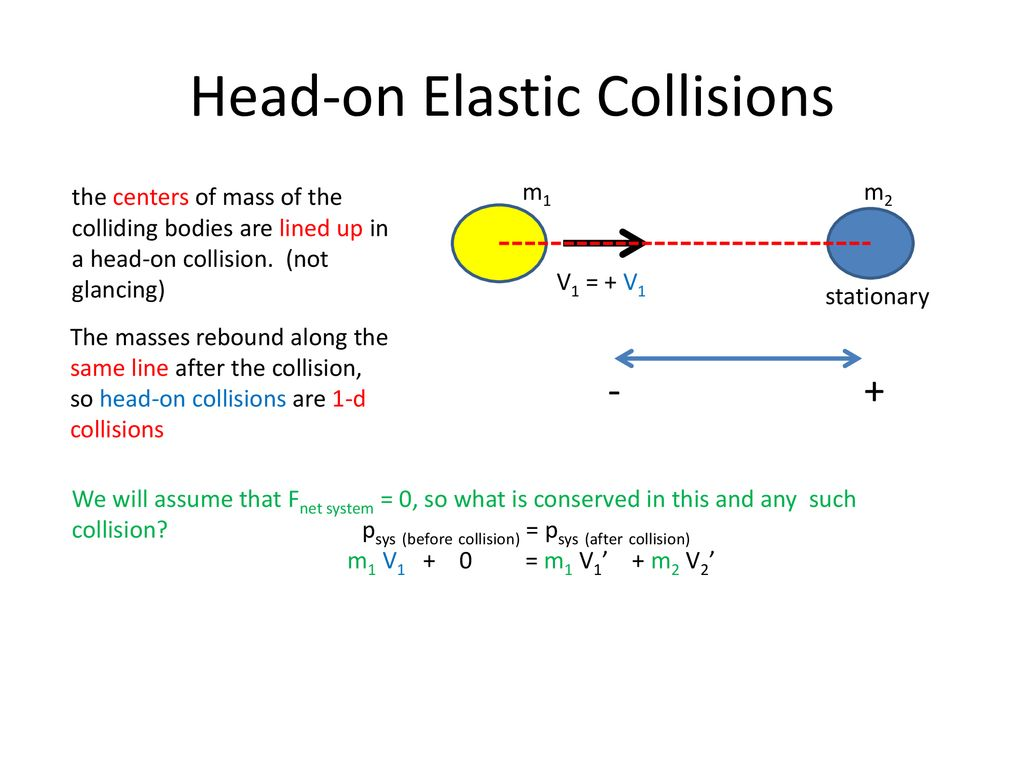Collisions Ppt Download