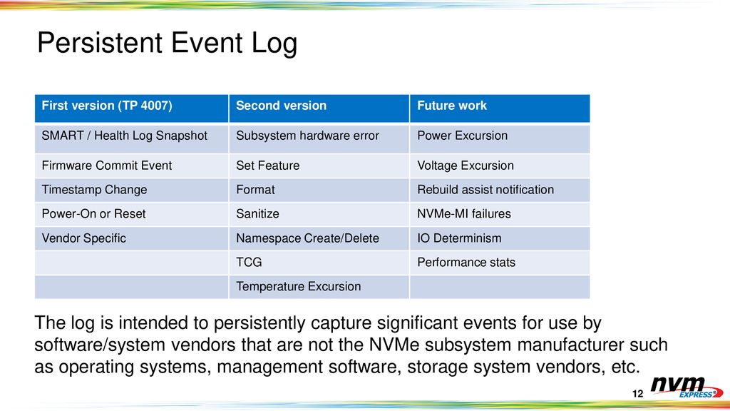 Delivering Continued Innovation for Storage - ppt download