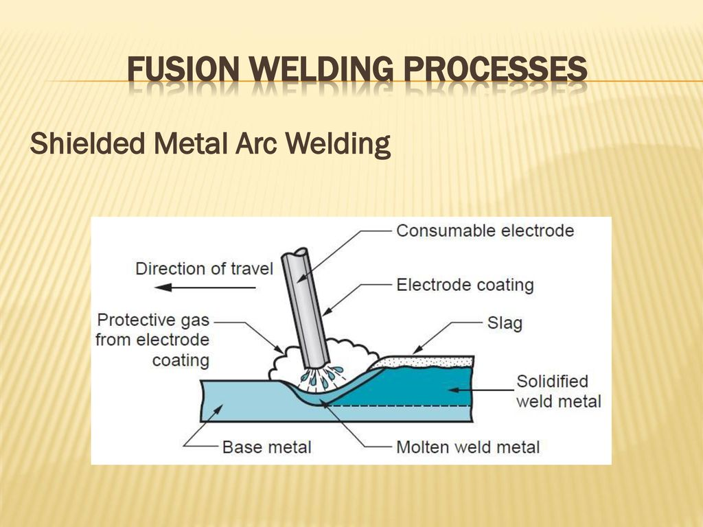 Fusion Welding Processes Ppt Download Diagram