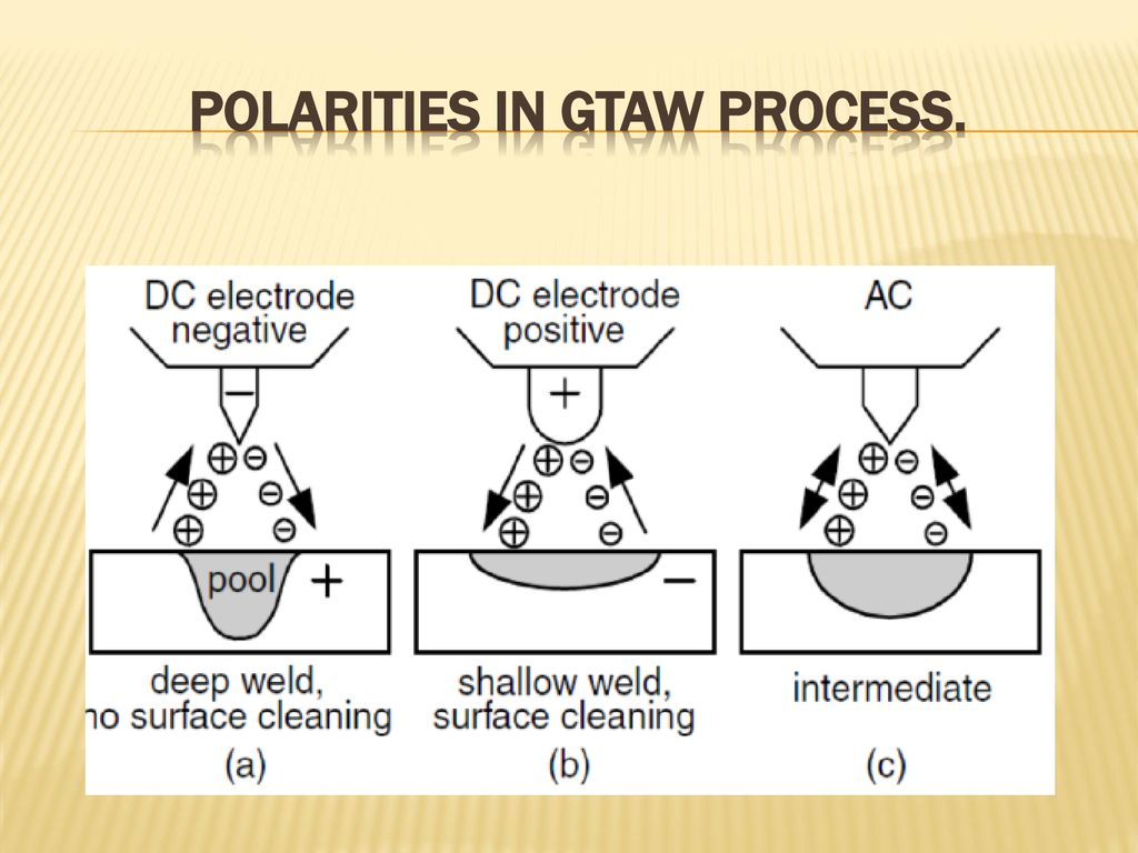 Fusion Welding Processes Ppt Download Diagram 5 Polarities In Gtaw Process